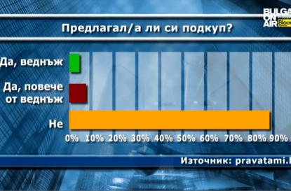 Правата на полицаите и гражданите – pravatami.bg пред България Он Ер
