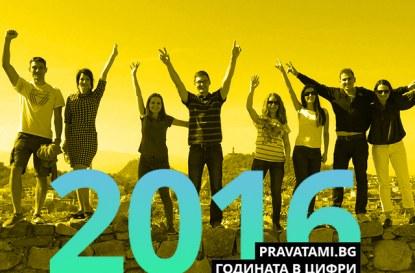 pravatami.bg през 2016 г. – от 0 до 2 399 629